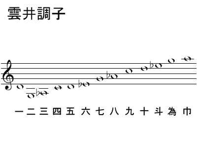 箏(琴)の調弦・雲井調子 | 箏-三...